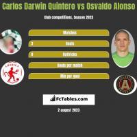 Carlos Darwin Quintero vs Osvaldo Alonso h2h player stats