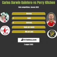 Carlos Darwin Quintero vs Perry Kitchen h2h player stats