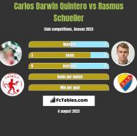 Carlos Darwin Quintero vs Rasmus Schueller h2h player stats
