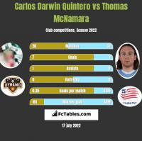 Carlos Darwin Quintero vs Thomas McNamara h2h player stats
