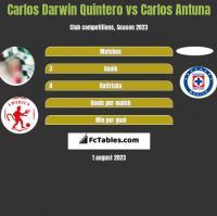 Carlos Darwin Quintero vs Carlos Antuna h2h player stats