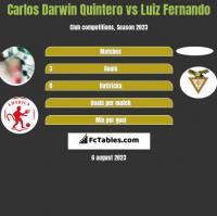Carlos Darwin Quintero vs Luiz Fernando h2h player stats