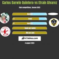 Carlos Darwin Quintero vs Efrain Alvarez h2h player stats
