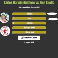 Carlos Darwin Quintero vs Emil Cuello h2h player stats