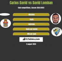 Carlos David vs David Lomban h2h player stats