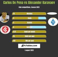 Carlos De Pena vs Alexander Karavaev h2h player stats