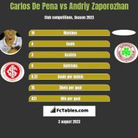 Carlos De Pena vs Andriy Zaporozhan h2h player stats