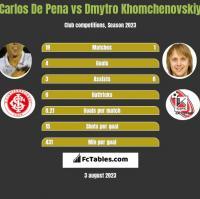 Carlos De Pena vs Dmytro Chomczenowski h2h player stats