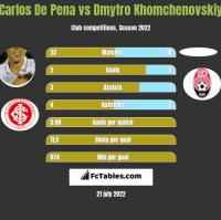 Carlos De Pena vs Dmytro Khomchenovskiy h2h player stats