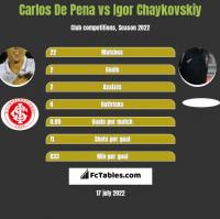 Carlos De Pena vs Igor Czajkowski h2h player stats