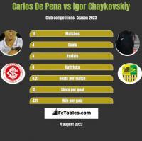 Carlos De Pena vs Igor Chaykovskiy h2h player stats