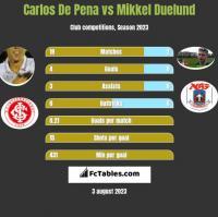 Carlos De Pena vs Mikkel Duelund h2h player stats