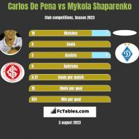 Carlos De Pena vs Mykola Shaparenko h2h player stats