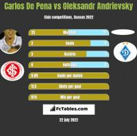 Carlos De Pena vs Oleksandr Andrievsky h2h player stats