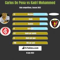 Carlos De Pena vs Kadri Mohammed h2h player stats