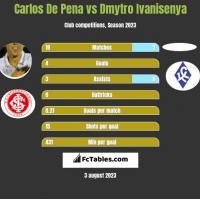 Carlos De Pena vs Dmytro Ivanisenya h2h player stats
