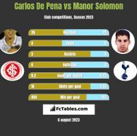 Carlos De Pena vs Manor Solomon h2h player stats