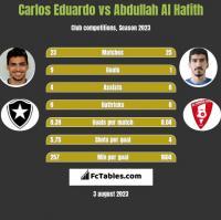 Carlos Eduardo vs Abdullah Al Hafith h2h player stats