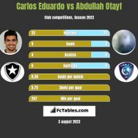 Carlos Eduardo vs Abdullah Otayf h2h player stats