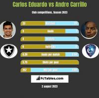 Carlos Eduardo vs Andre Carrillo h2h player stats