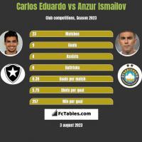 Carlos Eduardo vs Anzur Ismailov h2h player stats