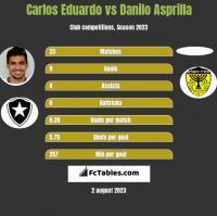 Carlos Eduardo vs Danilo Asprilla h2h player stats