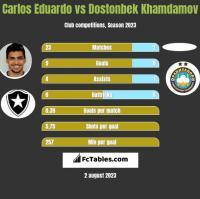Carlos Eduardo vs Dostonbek Khamdamov h2h player stats