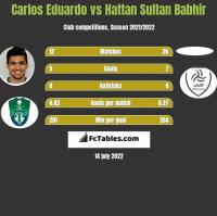 Carlos Eduardo vs Hattan Sultan Babhir h2h player stats