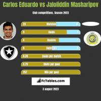 Carlos Eduardo vs Jaloliddin Masharipov h2h player stats