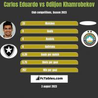 Carlos Eduardo vs Odiljon Khamrobekov h2h player stats