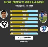 Carlos Eduardo vs Salem Al-Dawsari h2h player stats