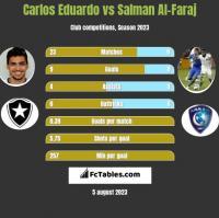 Carlos Eduardo vs Salman Al-Faraj h2h player stats