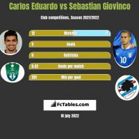Carlos Eduardo vs Sebastian Giovinco h2h player stats