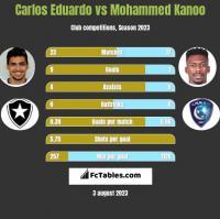 Carlos Eduardo vs Mohammed Kanoo h2h player stats