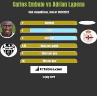 Carlos Embalo vs Adrian Lapena h2h player stats