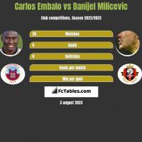 Carlos Embalo vs Danijel Milicevic h2h player stats