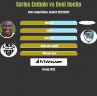Carlos Embalo vs Deni Hocko h2h player stats