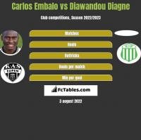 Carlos Embalo vs Diawandou Diagne h2h player stats