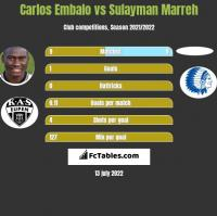 Carlos Embalo vs Sulayman Marreh h2h player stats
