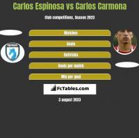 Carlos Espinosa vs Carlos Carmona h2h player stats