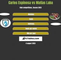 Carlos Espinosa vs Matias Laba h2h player stats