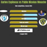 Carlos Espinosa vs Pablo Nicolas Mouche h2h player stats