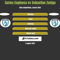 Carlos Espinosa vs Sebastian Zuniga h2h player stats