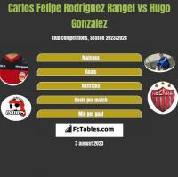 Carlos Felipe Rodriguez Rangel vs Hugo Gonzalez h2h player stats