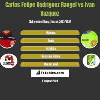 Carlos Felipe Rodriguez Rangel vs Ivan Vazquez h2h player stats