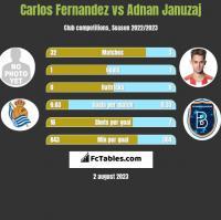 Carlos Fernandez vs Adnan Januzaj h2h player stats