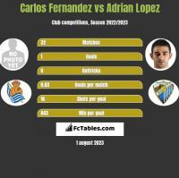 Carlos Fernandez vs Adrian Lopez h2h player stats