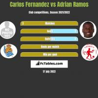 Carlos Fernandez vs Adrian Ramos h2h player stats