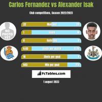 Carlos Fernandez vs Alexander Isak h2h player stats