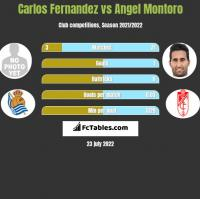 Carlos Fernandez vs Angel Montoro h2h player stats